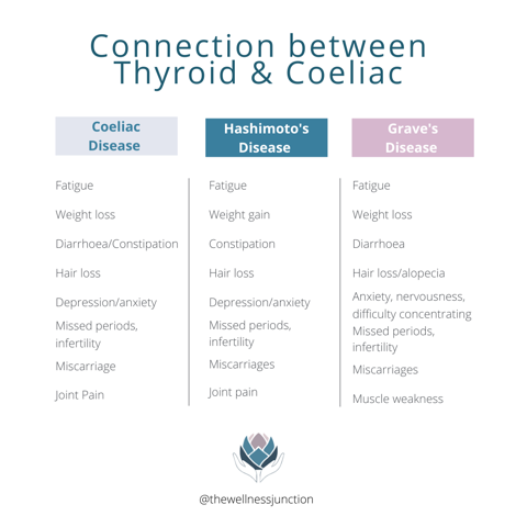 Connection between Coeliac and Thyroid Disease